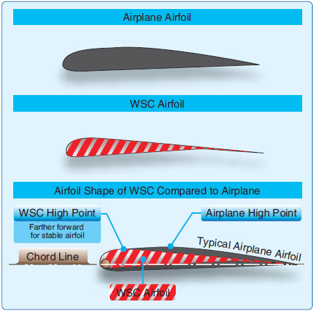 Figure 2-2. Airplane airfoil compared to WSC airfoil.