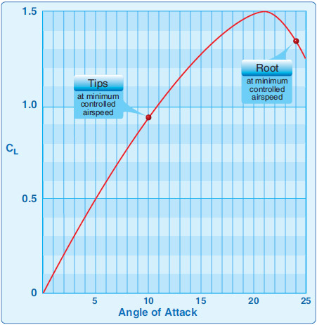 Figure 2-26. Example of AOA versus CL for wing at minimum controlled airspeed.