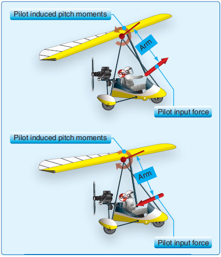 Figure 2-27. Pilot actuated pitching moment.