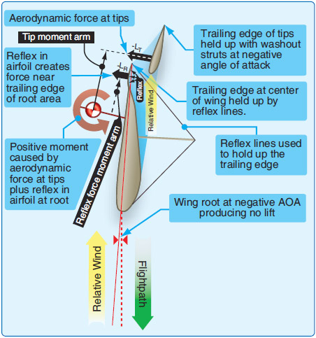 Figure 2-29. Emergency vertical dive recovery for a WSC wing.