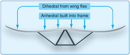 Figure 2-30. Wing front view example showing anhedral in the middle of the wing and dihedral at the outboard section of the wing because of leading edge flex.
