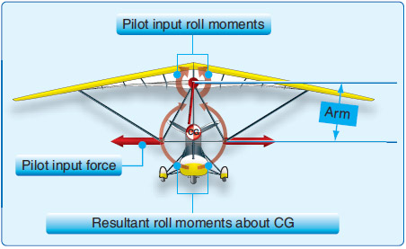Figure 2-31. Pilot induced moments about wing/carriage hang point and resultant CG rolling moment.