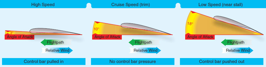 Figure 2-9. Angle of attack effect on speeds, relative wind, and flightpath for level flight.