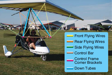 Figure 3-6. Control frame with downtubes, control bar, and corner bracket with flying wing wires, and control frame fore and aft wires.