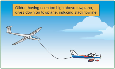 Figure 7-11. Diving on towplane.