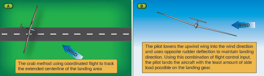 Figure 7-27. Using the crab method to track the extended centerline of the landing area (A). Controlling side drift by adjusting the glider into the wind before landing (B).