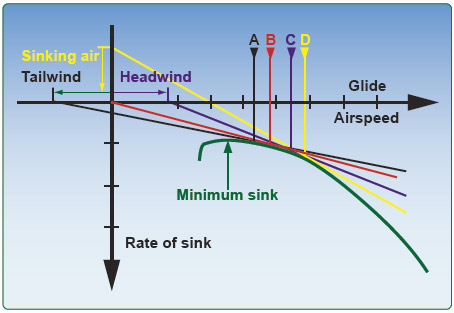 Figure 7-35. Polar curve for optimum glide speed adjusted for headwind, tailwind, and sinking air.
