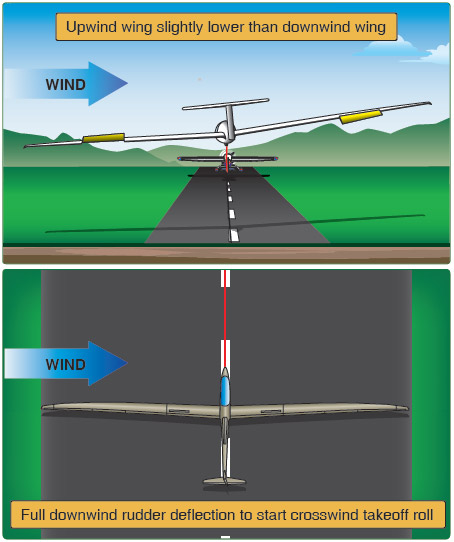 Figure 7-4. Crosswind correction for takeoff.