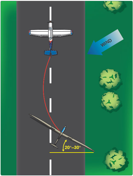 Figure 7-5. When setting up for a crosswind takeoff, the glider should be placed on the upwind side of the runway.