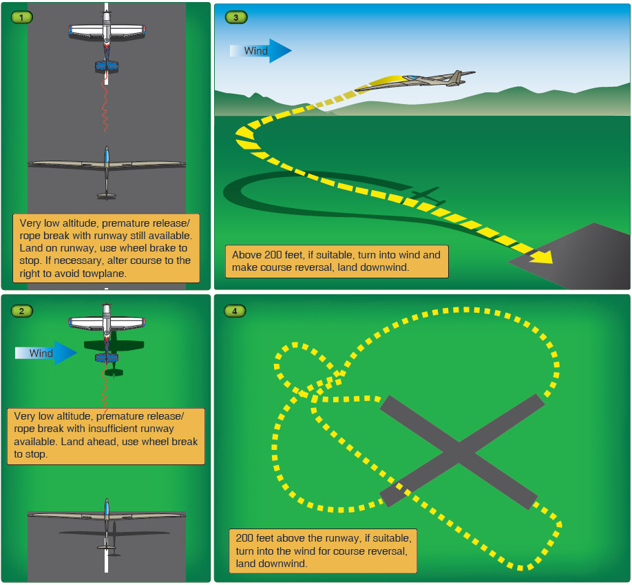 Figure 8-12. Situations for towline break, uncommanded release, or power loss of the towplane.
