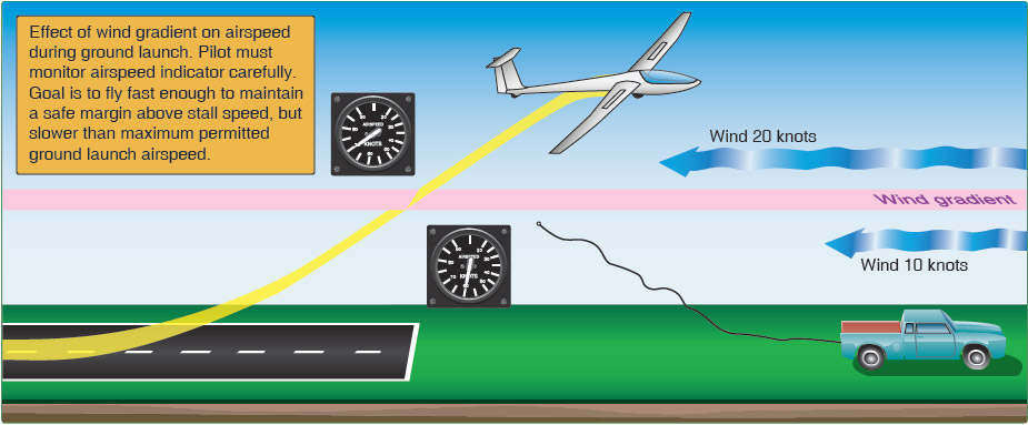 Figure 8-15. Ground launch wind gradient.