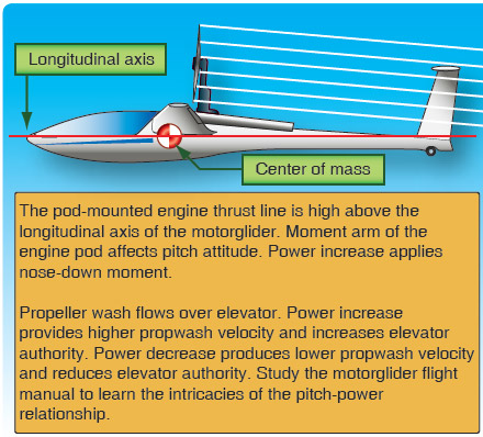 Figure 8-5. Pitch attitude power setting relationships for selflaunching glider with engine pod.