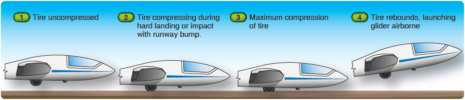 Figure 8-6. Pneumatic tire rebound.