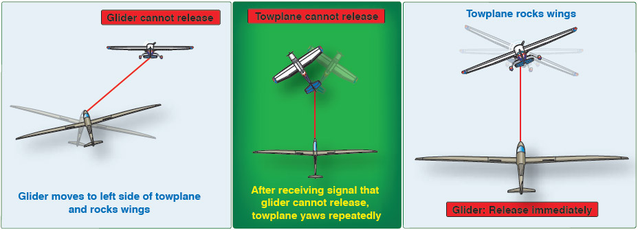 Figure 8-7. Towplane and glider signal due to release mechanism failure.