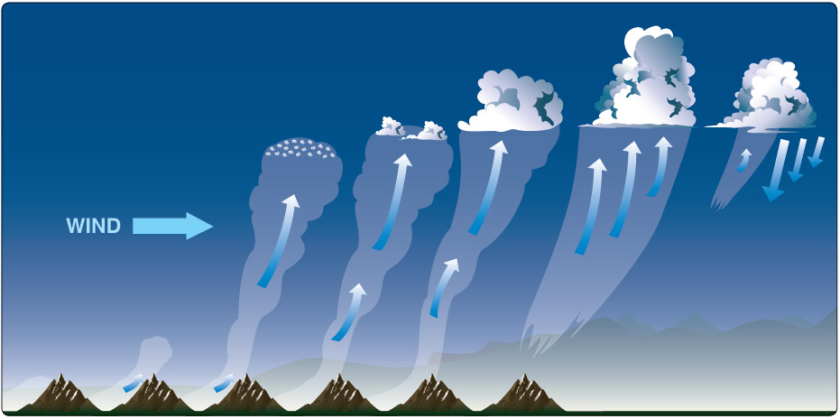 Figure 9-10. Lifecycle of a typical thermal with cumulus cloud.
