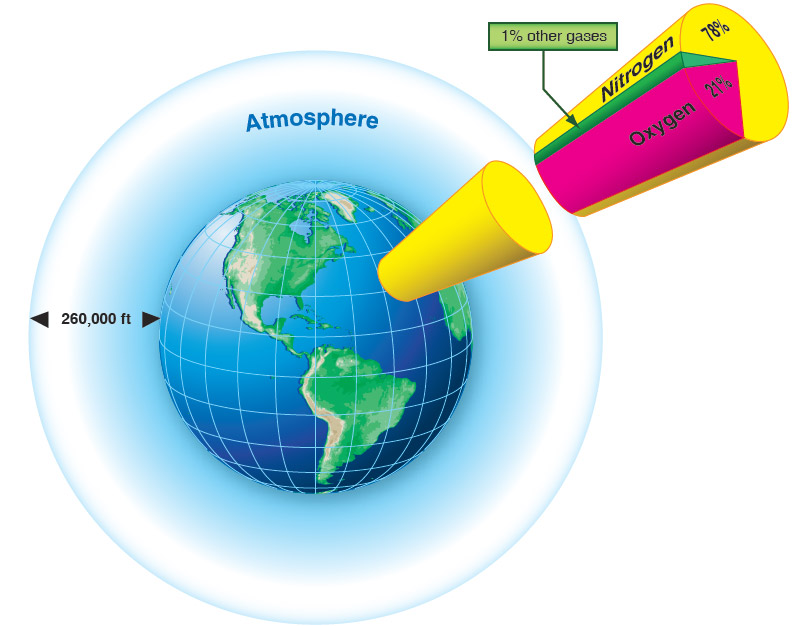 Figure 9-2. The composition of the atmosphere.