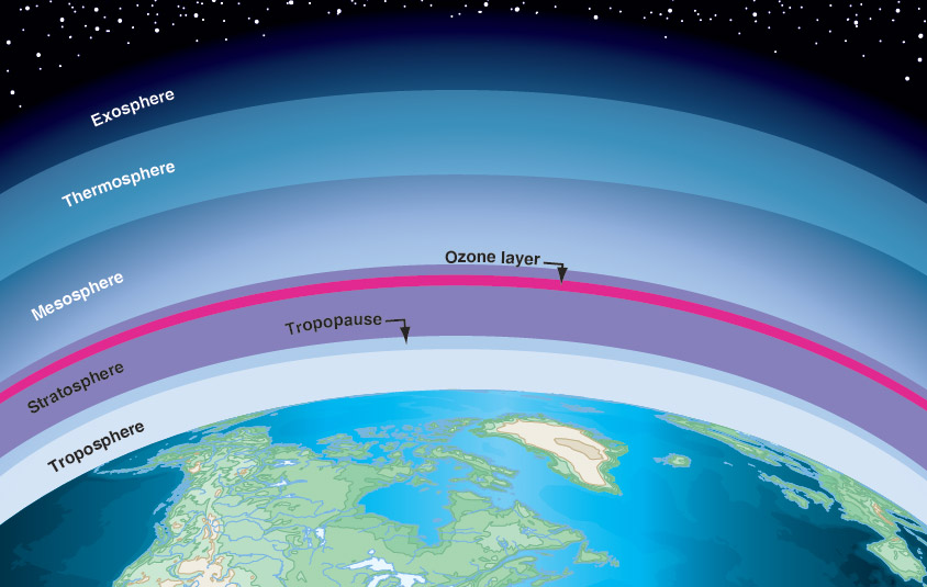 Figure 9-5. Layers of the atmosphere.