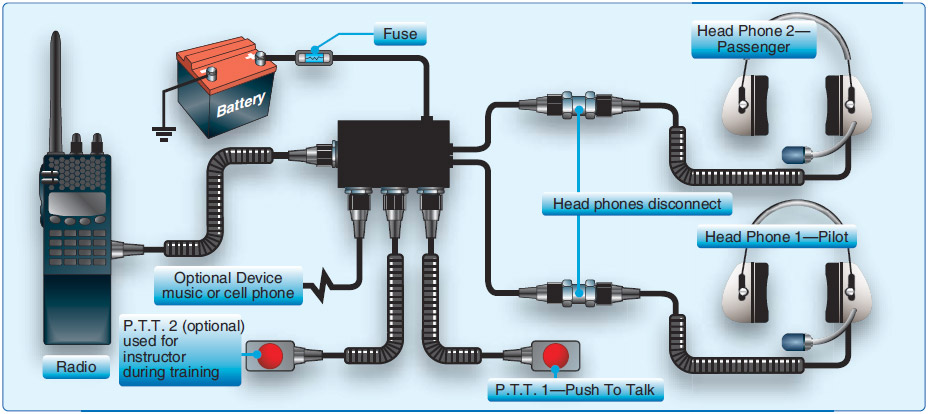 Figure 3-49. Flight deck and aircraft radio communications system example.