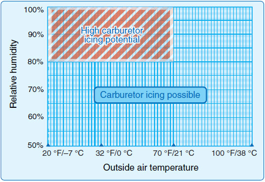 Figure 4-14. Although carburetor ice is most likely to form when temperature and humidity are in ranges indicated by this chart, carburetor ice is also possible under conditions not depicted.
