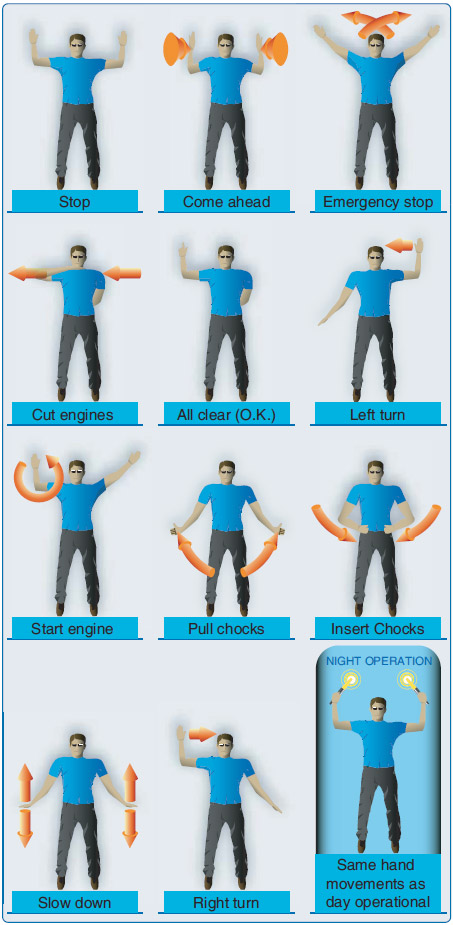 Figure 5-64. Hand signals for ground operations.