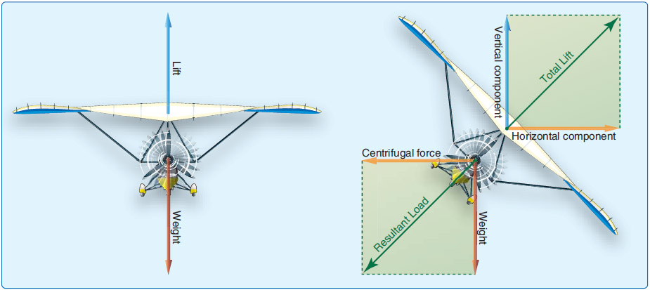 Figure 6-10. WSC aircraft flying straight (left) and turning with the same lift and weight (right).