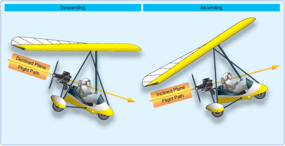 Figure 6-13. When a WSC aircraft stabilizes in a descent or a climb, the flightpath is a declined or inclined plane.