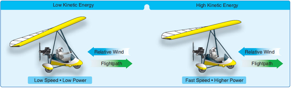 Figure 6-20. Energy management: low and high kinetic energy for level flight.