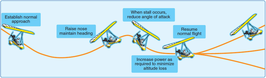 Figure 6-22. Power-off stall and recovery.