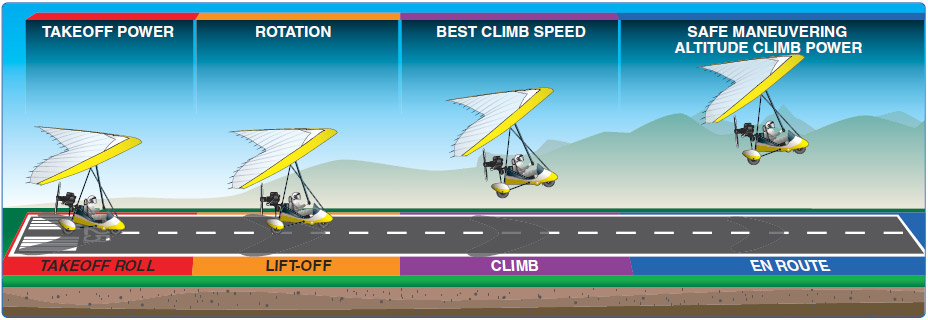 Figure 7-1. Takeoff and climb.