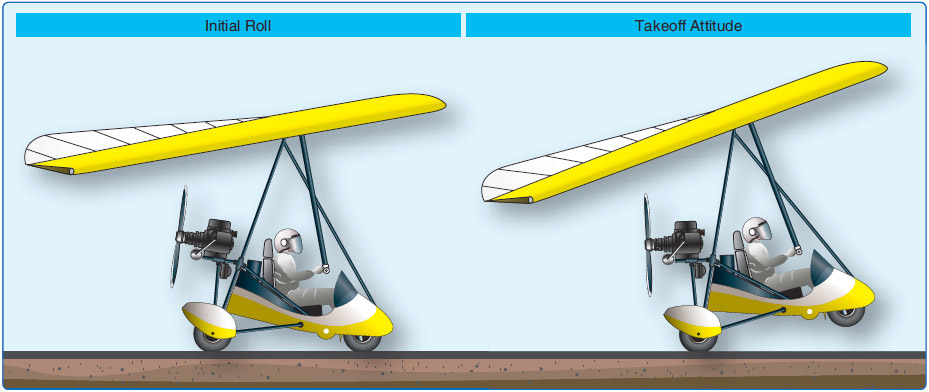 Figure 7-3. Initial roll and takeoff attitude.
