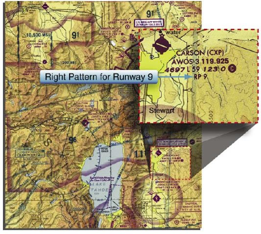 Figure 10-6. Example of traffic pattern indicator on sectional showing right hand pattern for runway 9. See Figure 10-5 for segmented circle for this airport.