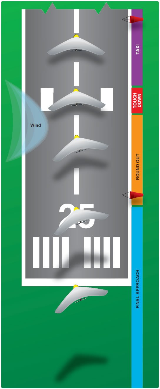 Figure 11-25. Crosswind approach and landing.