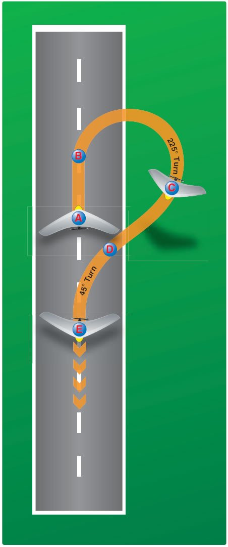 Figure 13-6. Amount of turn required to land back on the takeoff runway.