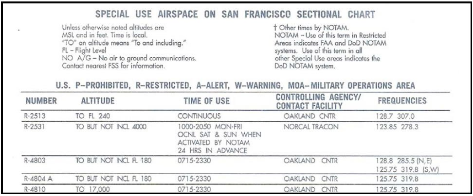 Figure 8-12. Example of the additional information provided on sectional charts for special use airspace.