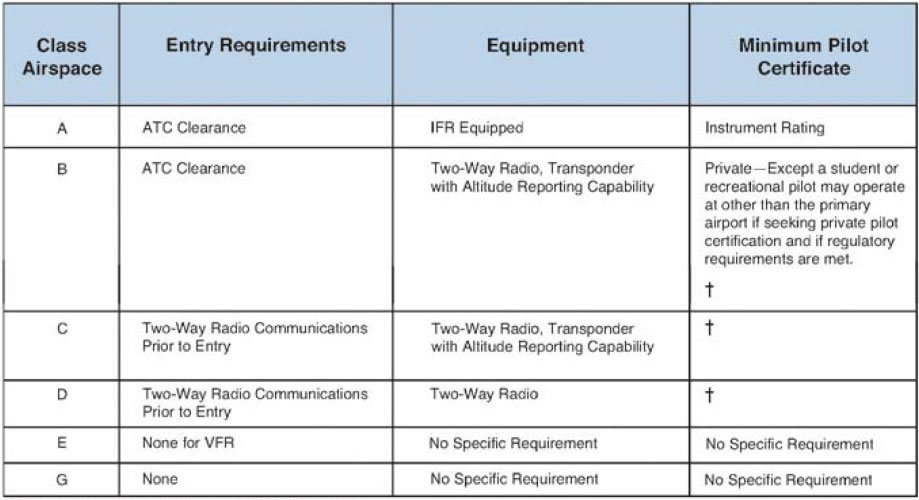 Figure 8-5. Requirements for airspace operation.