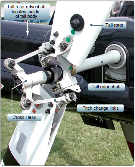 Figure 1-9. Basic tail rotor components.