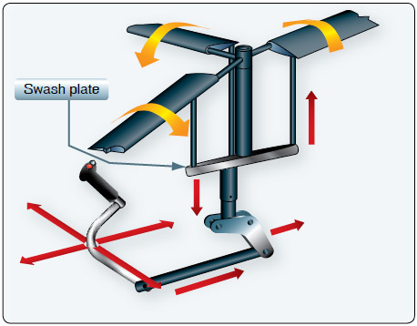 Figure 1-10. Cyclic controls changing the pitch of the rotor blades.