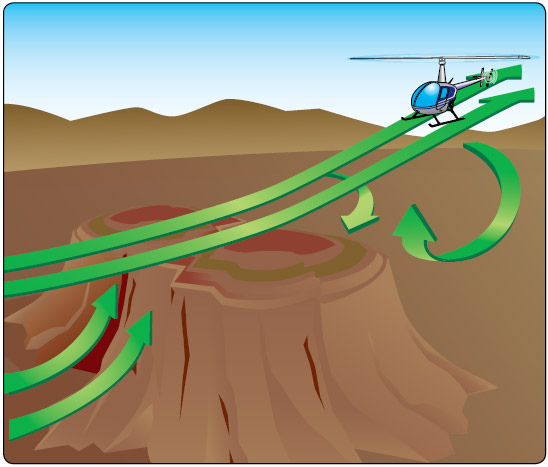 Figure 10-9. When flying an approach to a pinnacle or ridgeline, avoid the areas where downdrafts are present, especially when excess power is limited. If downdrafts are encountered, it may become necessary to make an immediate turn away from the pinnacle to avoid being forced into the rising terrain.