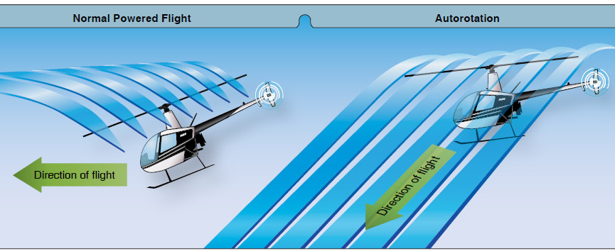 """Figure 11-1. During an autorotation, the upward flow of relative wind permits the main rotor blades to rotate at their normal speed. In effect, the blades are """"gliding"""" in their rotational plane."""