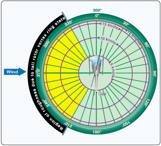 Figure 11-11. Tail rotor vortex ring state.