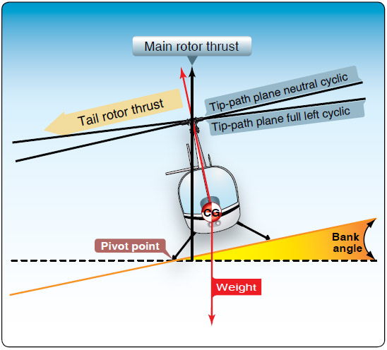 Figure 11-5. Forces acting on a helicopter with right skid on the ground.