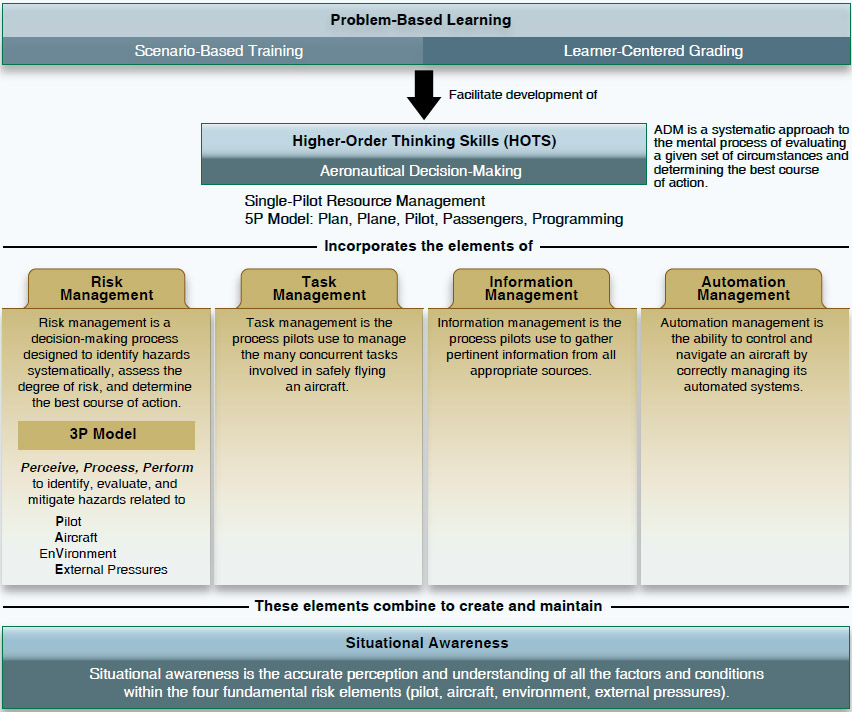 Figure 13-2. Various models of decision-making are used in problem solving.
