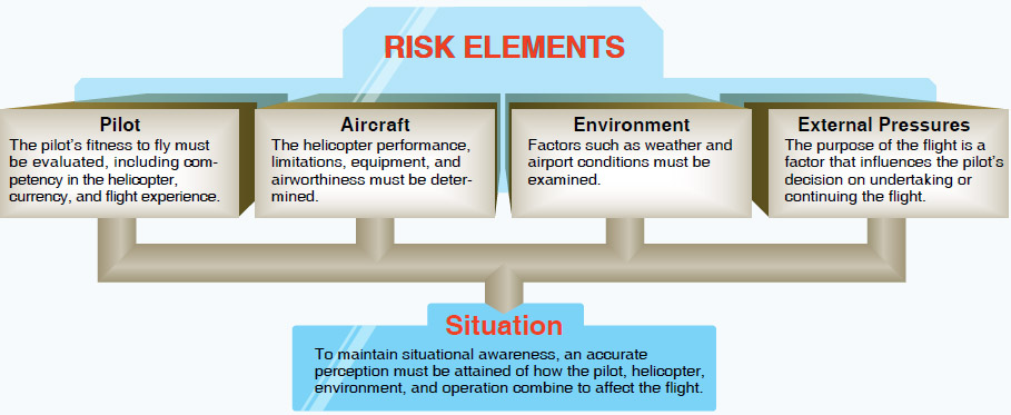 Figure 13-5. Risk elements to evaluate in decision-making.