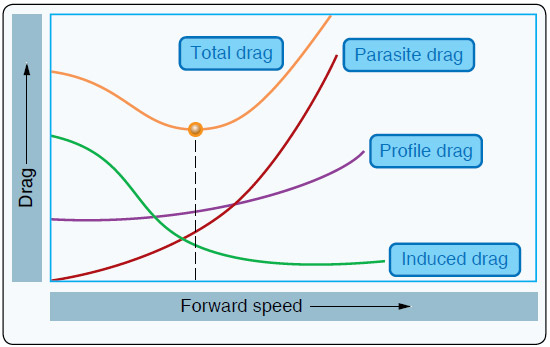 Figure 2-11. The total drag curve represents the combined forces of parasite, profile, and induced drag and is plotted against airspeed.