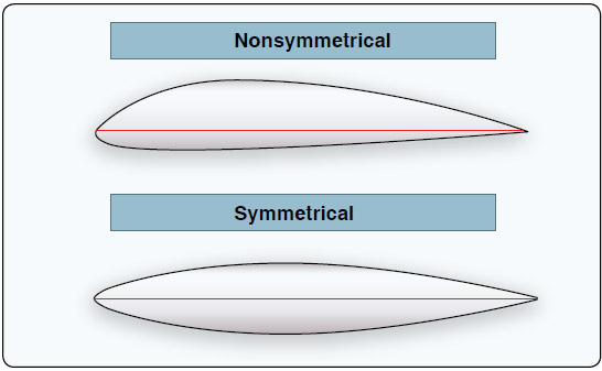 Figure 2-13. The upper and lower curvatures are the same on a symmetrical airfoil and vary on a nonsymmetrical airfoil.
