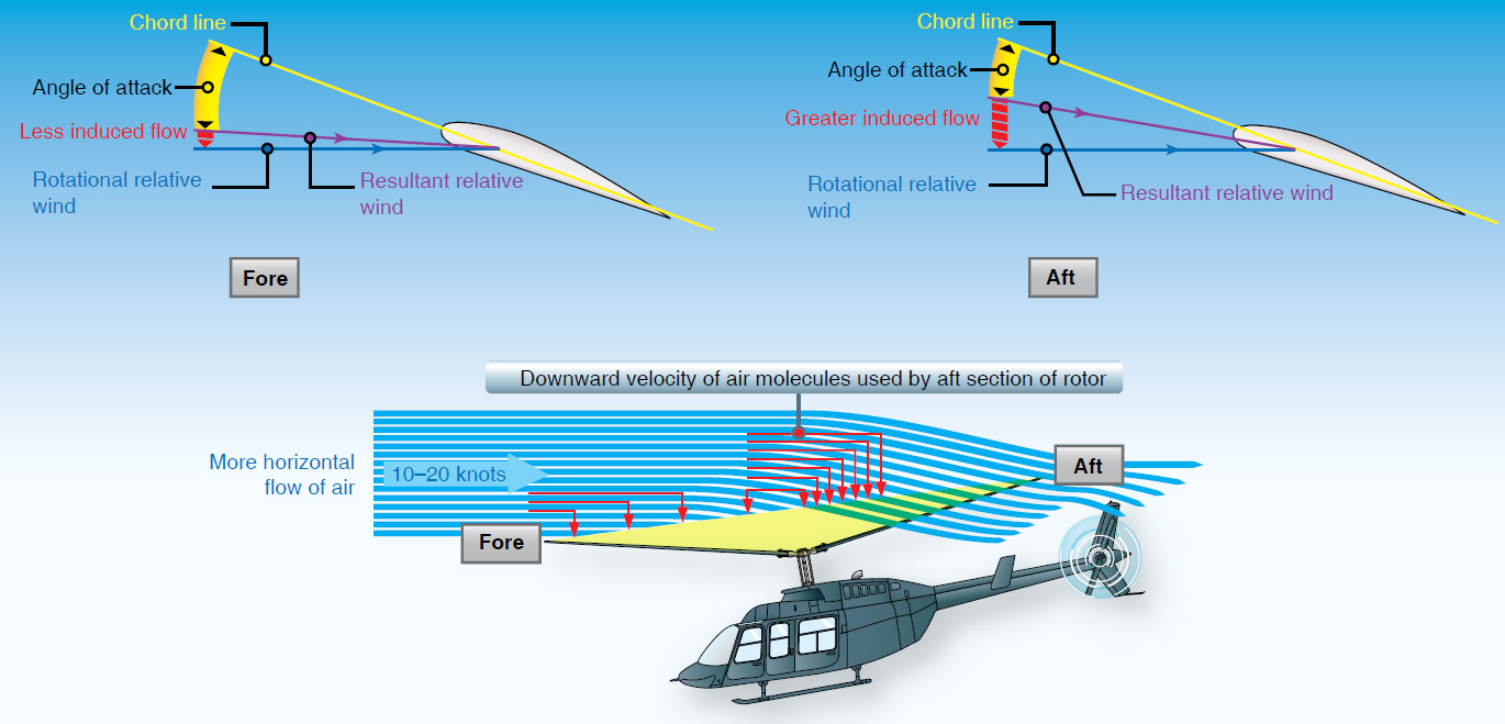 Figure 2-21. A helicopter in forward flight, or hovering with a headwind or crosswind, has more molecules of air entering the aft portion of the rotor disk. Therefore, at the rear of the rotor disk, the angle of attack is less and the induced flow is greater.