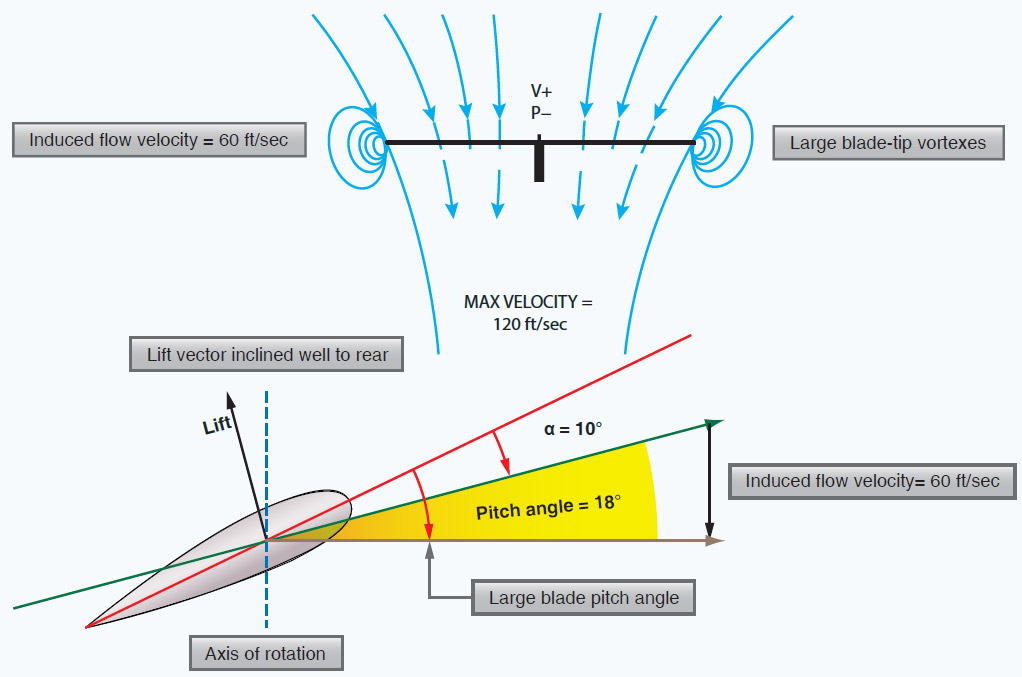 Figure 2-22. In ground effect (IGE).