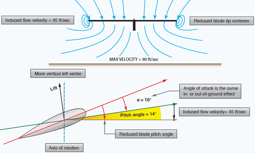 Figure 2-23. Out of ground effect (OGE).