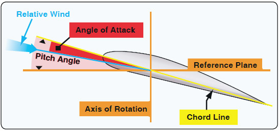 Figure 2-25. The AOA is the angle between the airfoil chord line and resultant relative wind.