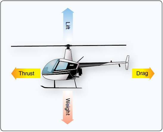 Figure 2-26. To maintain a hover at a constant altitude, the lift must equal the weight of the helicopter. Thrust must equal any wind and tail rotor thrust to maintain position. The power must be sufficient to turn the rotors and overcome the various drags and frictions involved.